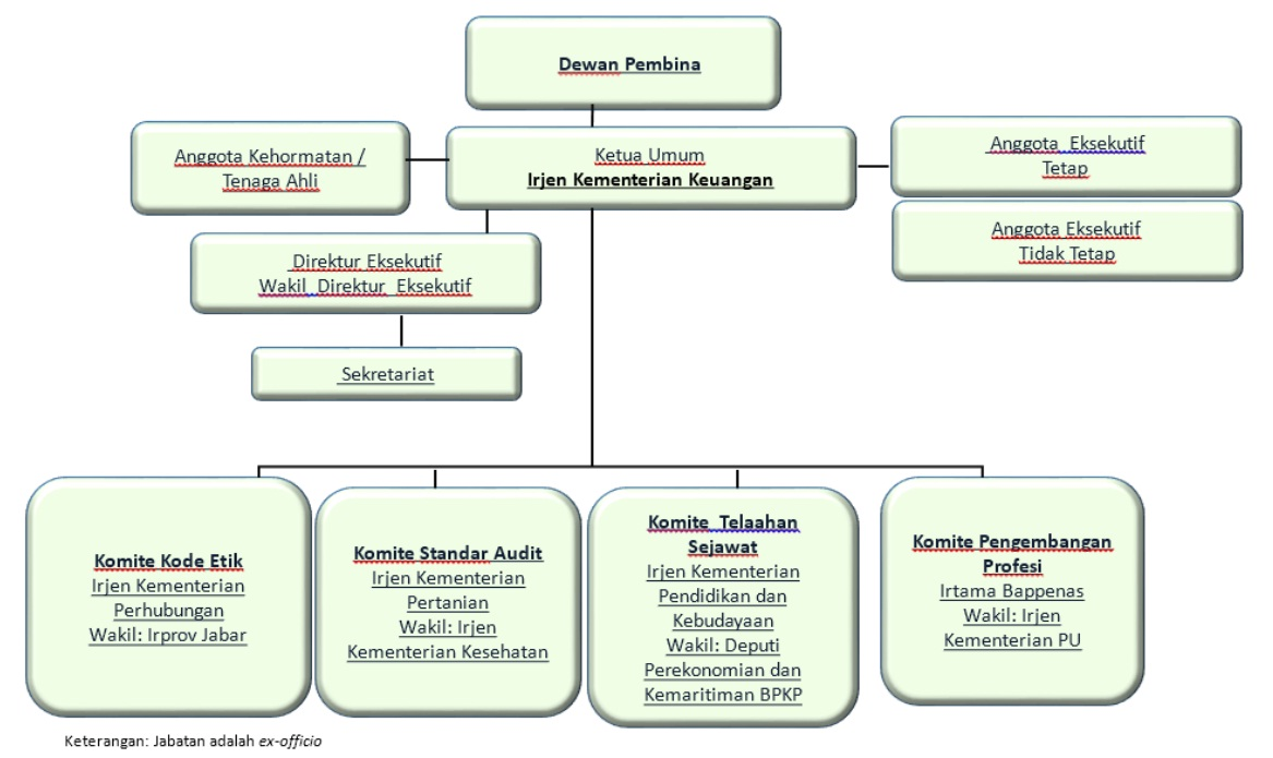 Struktur AAIPI - Hasil Kongres 22 Oktober 2015